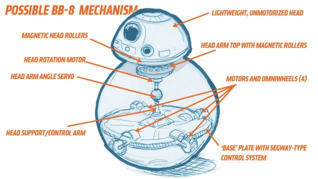 bb-8 how does it work infographic