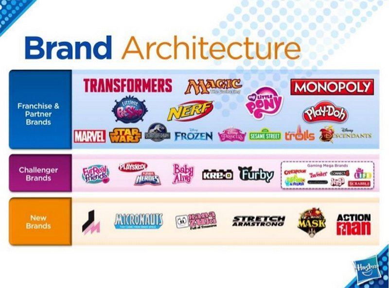 Hasbro-Brand-Revival