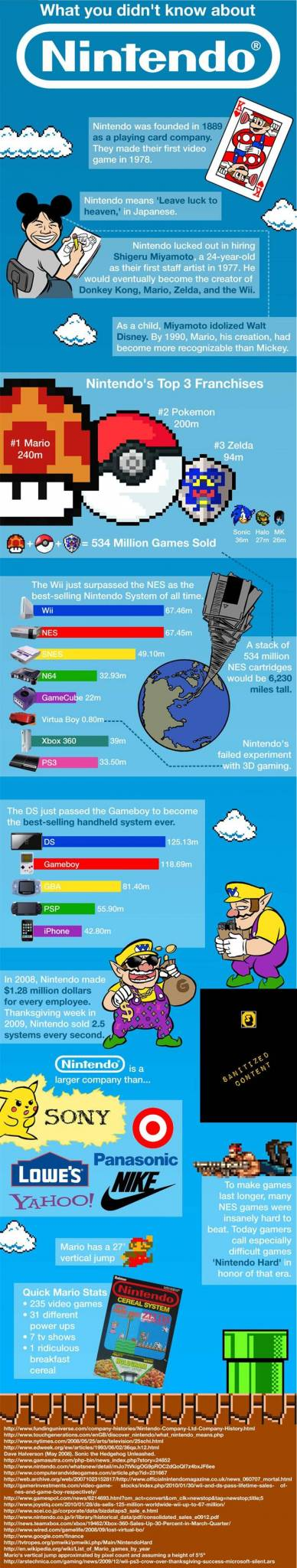 things-didnt-know-about-nintendo-infographic