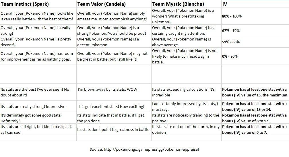 Implemented Pokémon Appraisal ver 0350