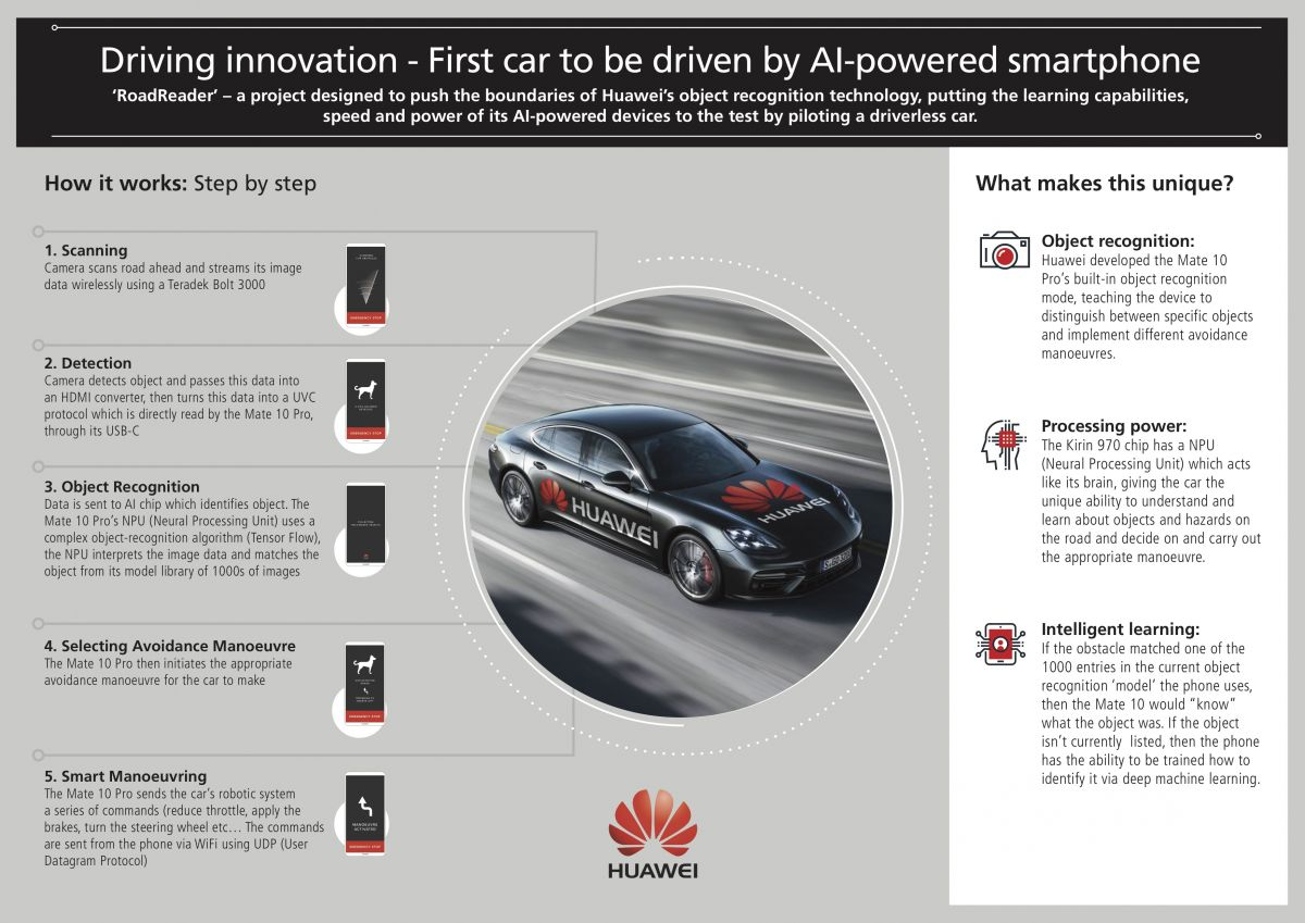 Driving a Car with an AI-powered Smartphone Is Now a Reality! | Geek ...